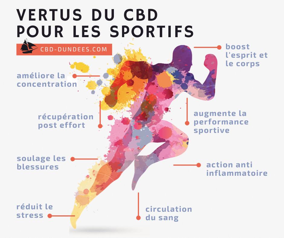 infographie cbd sportif